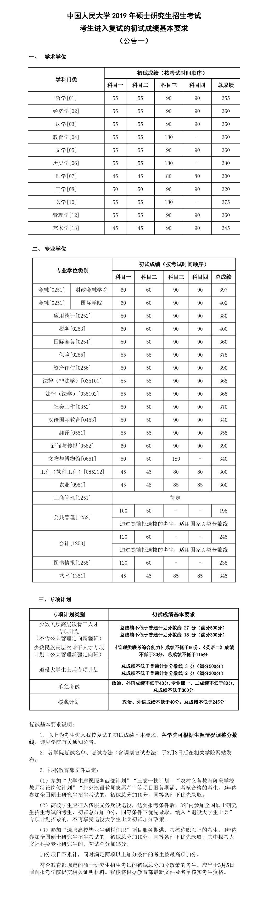 2019年中国人民大学考研复试分数线