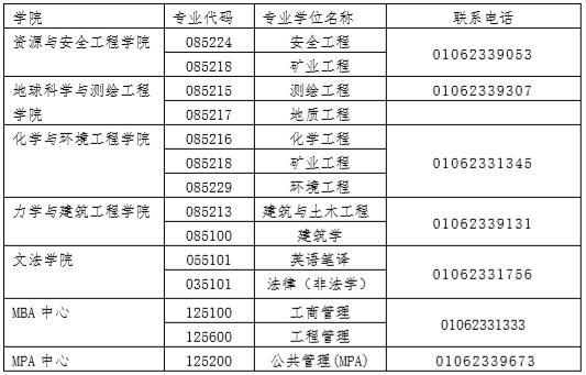 中国矿业大学(北京)2018 年接收硕士研究生调剂