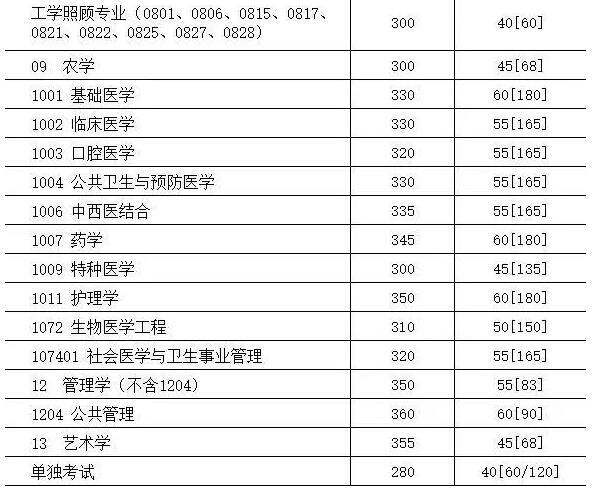 经济类研究生分数线_四川大学2018年硕士研究生复试分数线 - 考研调剂网