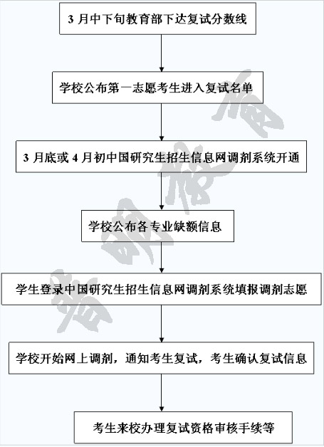 复试调剂流程图.jpg
